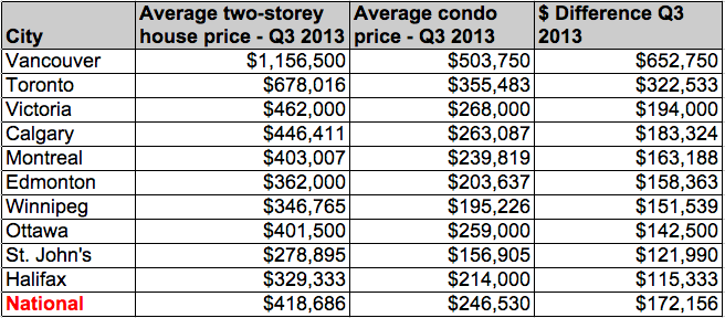 Price difference House and Condo Canada