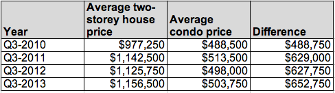Vancouver price difference condo house