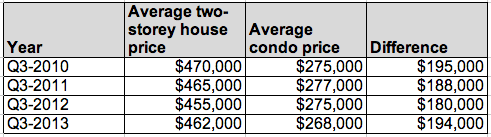 Victoria house and condo price difference