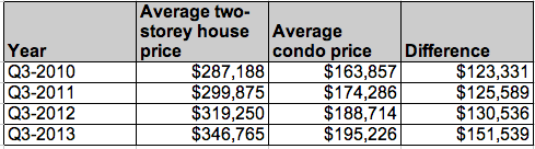 Winnipeg price difference condo house