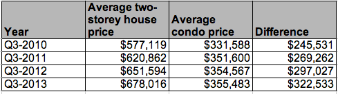 Price difference condo house Toronto