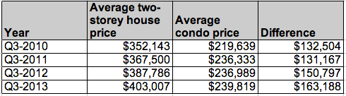Montreal Condo vs House prices