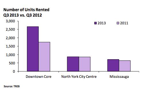 Condo rental Toronto Q3 2013