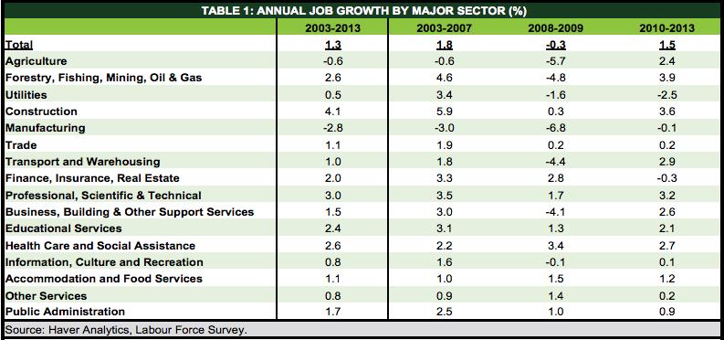 TD Economics job growth