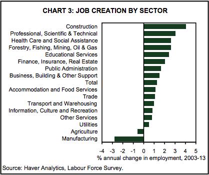 Job Growth Construction