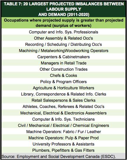 TD Economics Surplus Workers