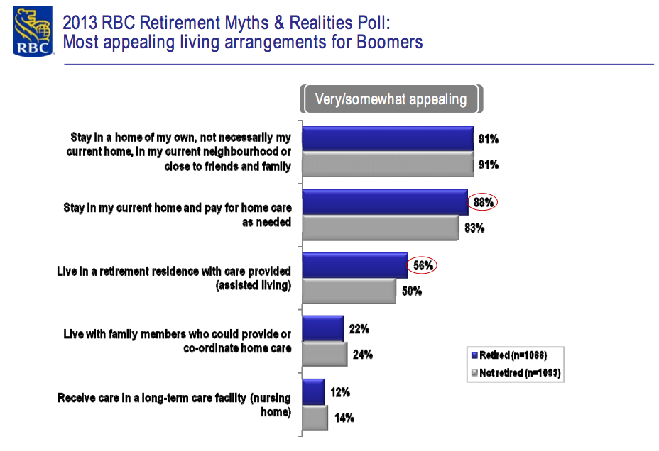 RBC Poll Boomers