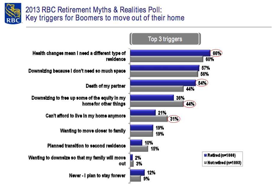 RBC Poll Boomers homes
