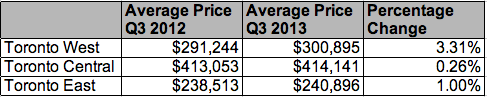 MLS Zones price growth