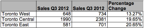 Condo sales growth Toronto Q3 2013