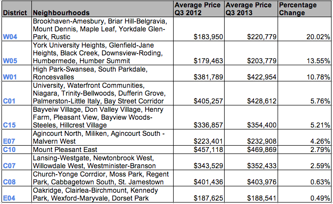 Price growth Toronto condos