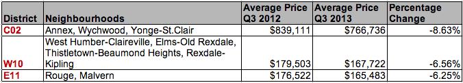 Price loss Toronto condos
