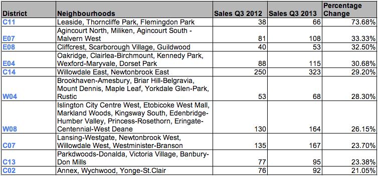 Toronto Condos Sales Growth