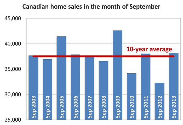 Canadian home sales in September