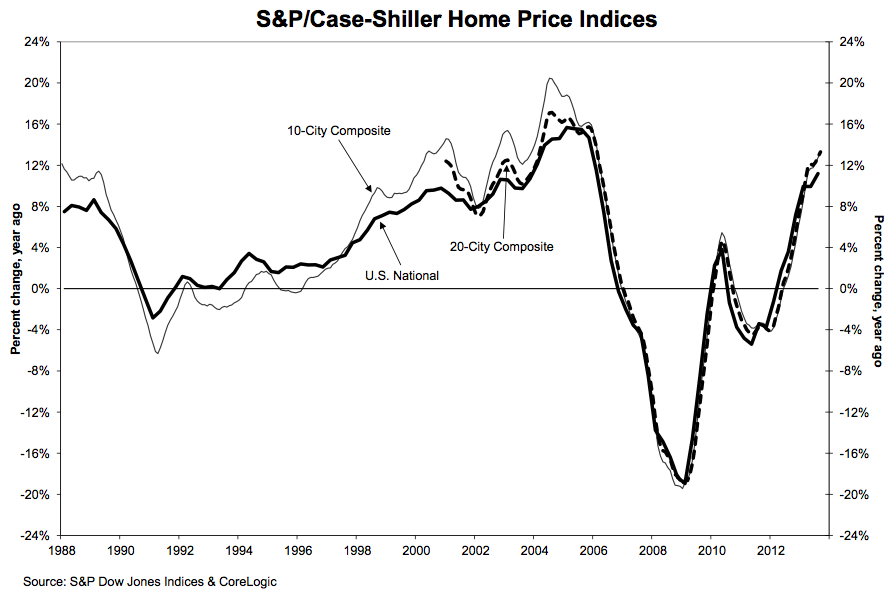 S&P Case Shiller 11-26