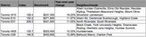 TREB MLS price index
