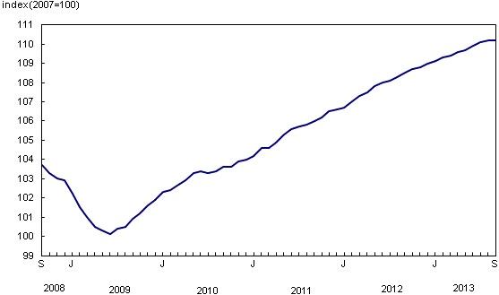 Statistics Canada-2