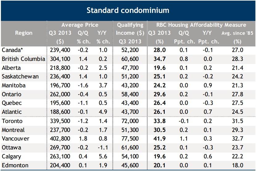 condo affordability canada