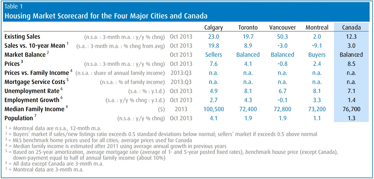 BMO housing report