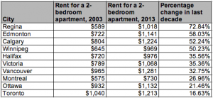 Average rents Canadian cities