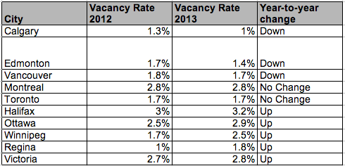 Vacancy Rates Canadian Cities