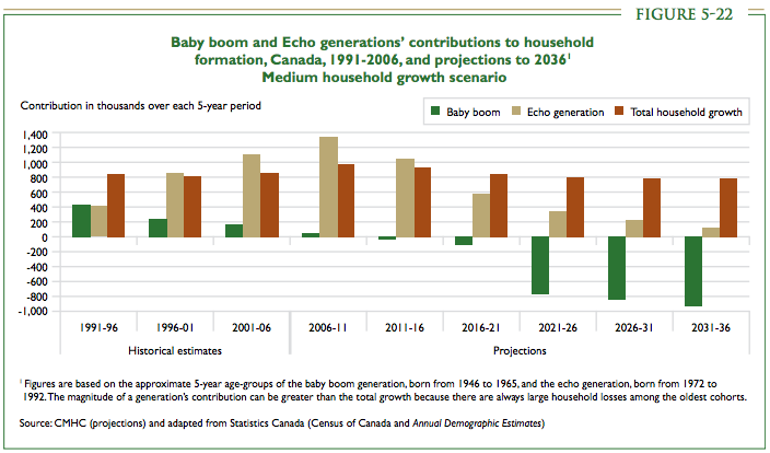 CMHC household formation
