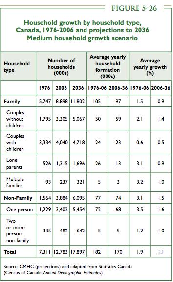 CMHC single households