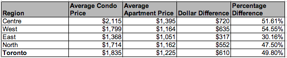 toronto condo apartment rent