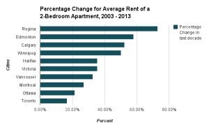 Rents Major Canadian Cities 2013