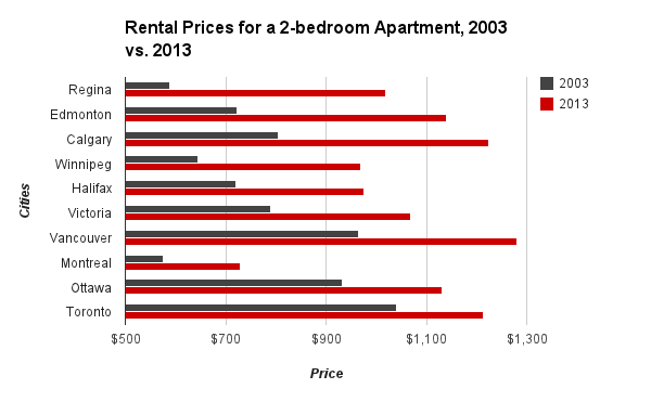 Rental differences Canadian Cities