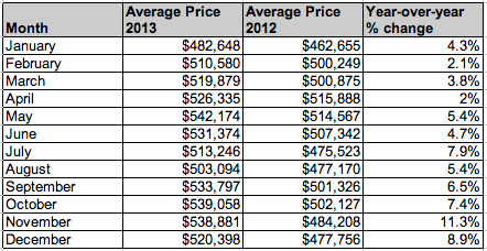 Toronto Home Prices 2013
