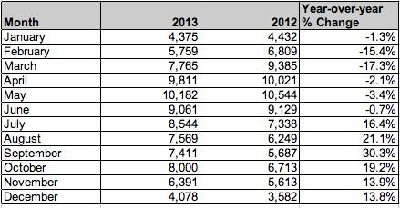 Toronto Home Sales 2013