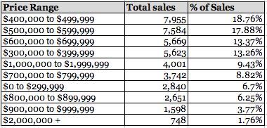 Detached house sales, 2013