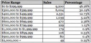 Condo Sales, 2013