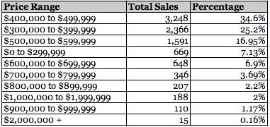 Semi-detached sales, 2013