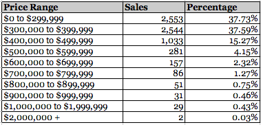 Condo Townhouse Sales