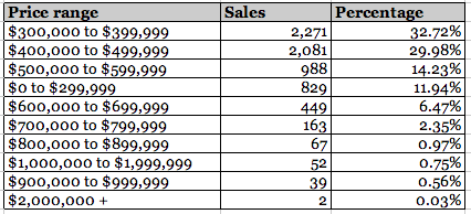Townhouse Sales Toronto