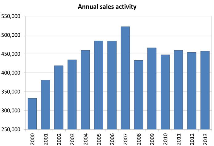 CREA Sales Canada