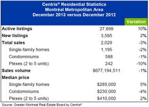 Montreal Real Estate Dec 2013