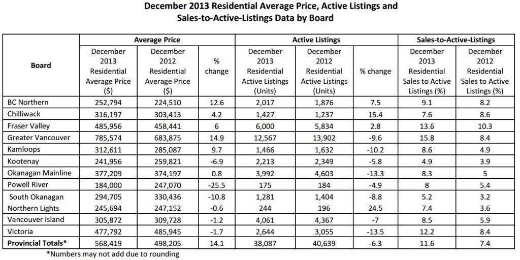 bc home sales 2013