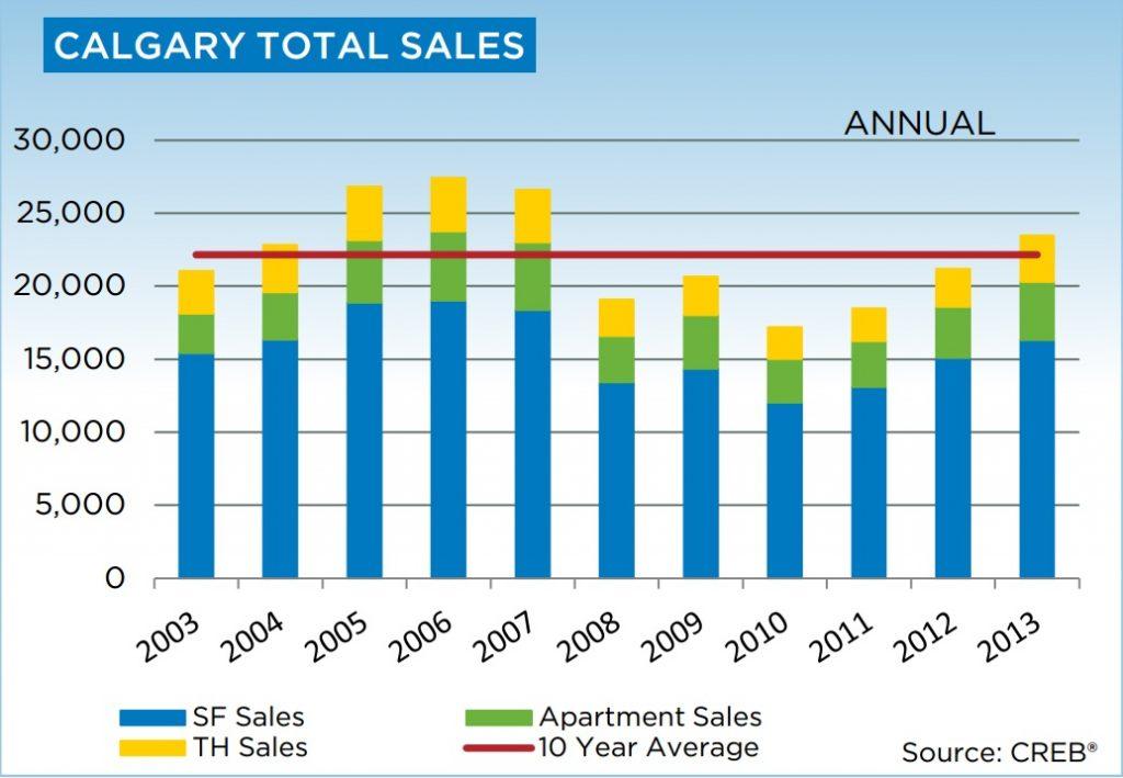 calgary housing data-1