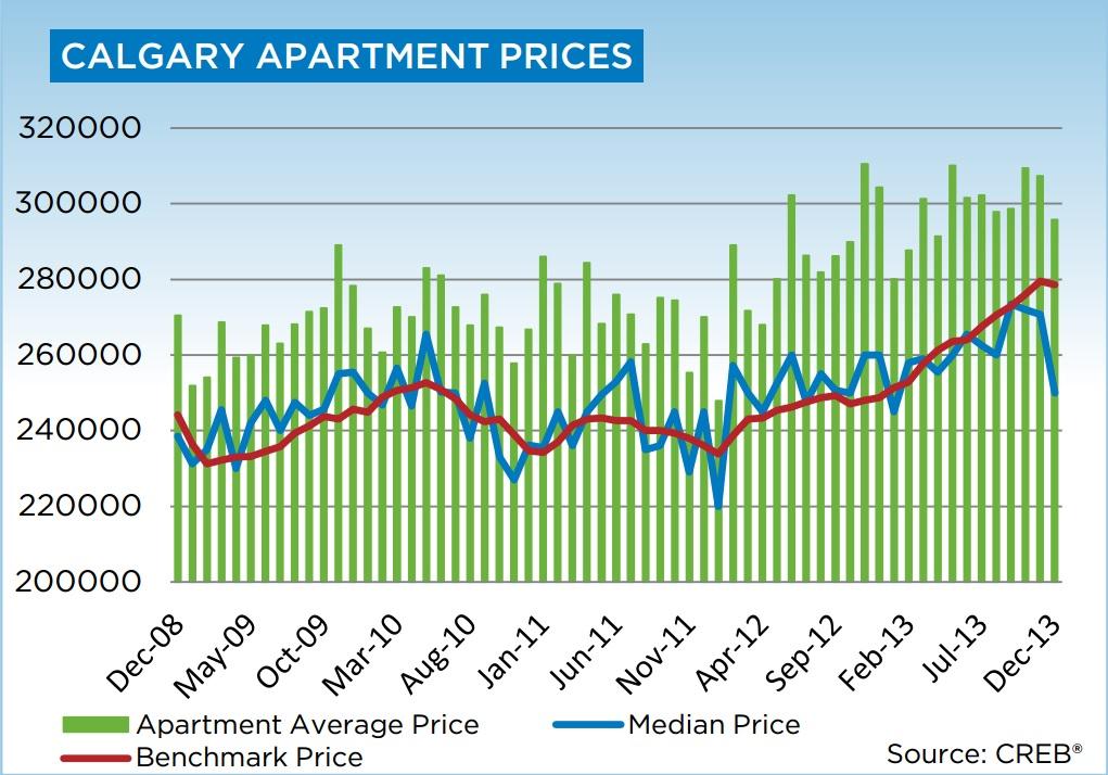 calgary housing data-2