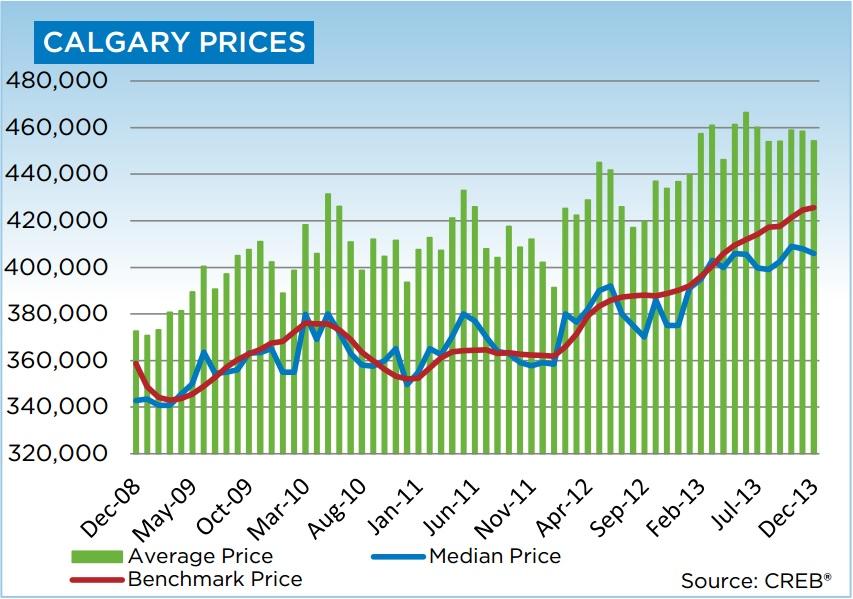 calgary housing data