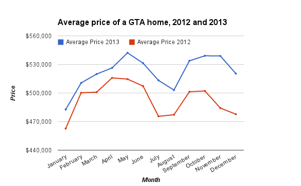 GTA Home Prices 2013