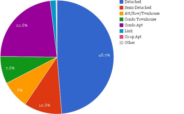 GTA home sales 2013