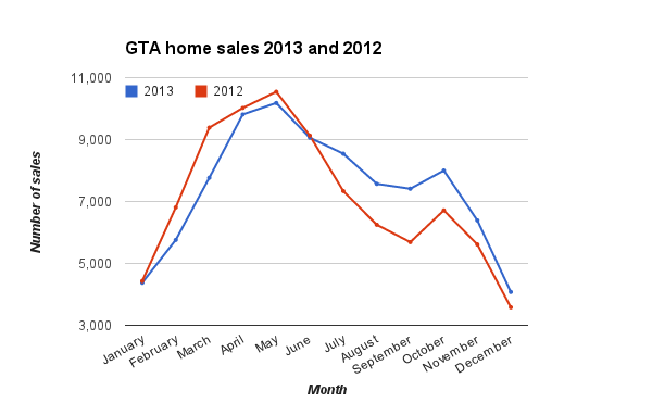 2012 gta home sales