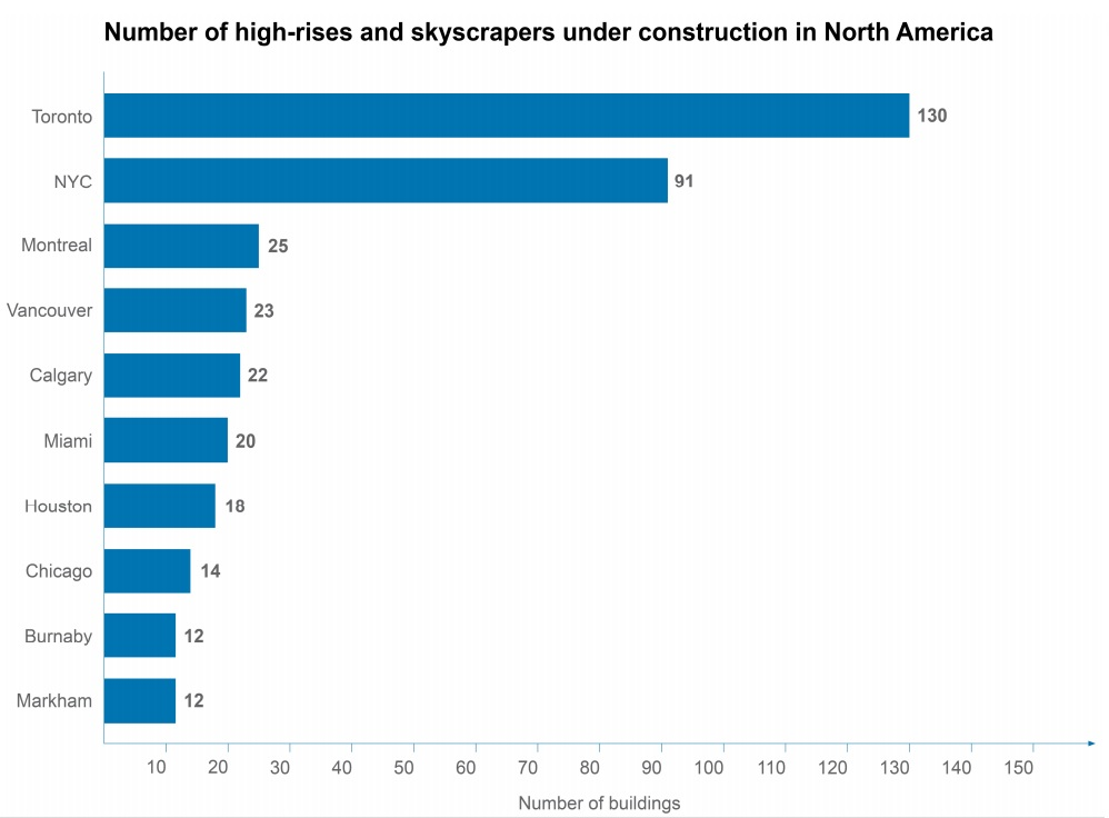 high-rise construction north america