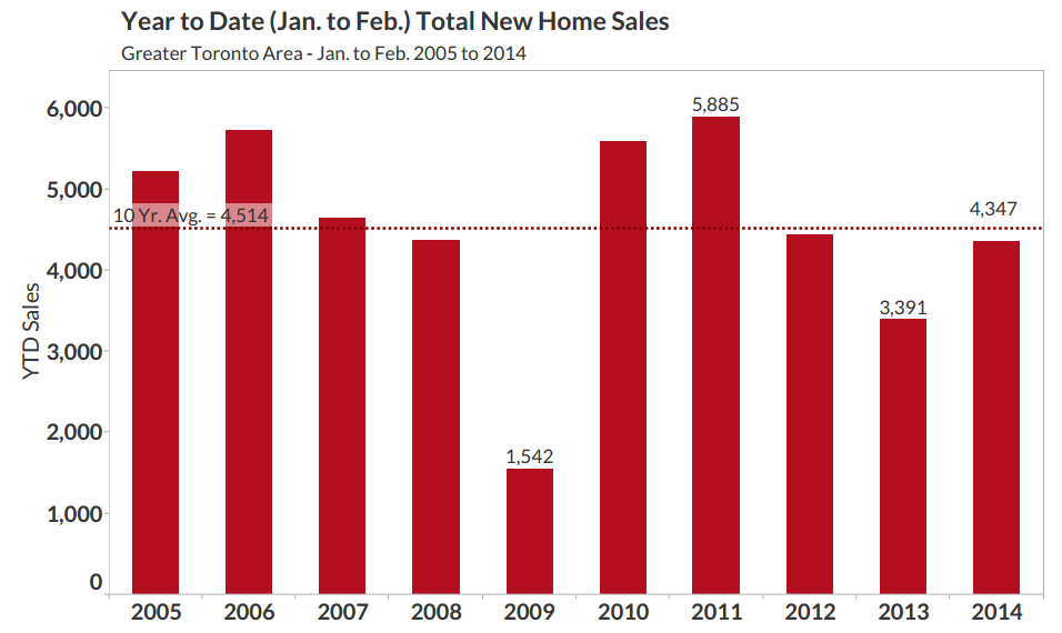 RealNet Canada new home sales