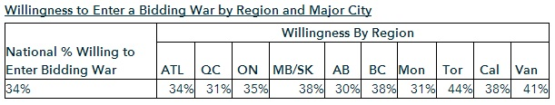 bmo homebuying report