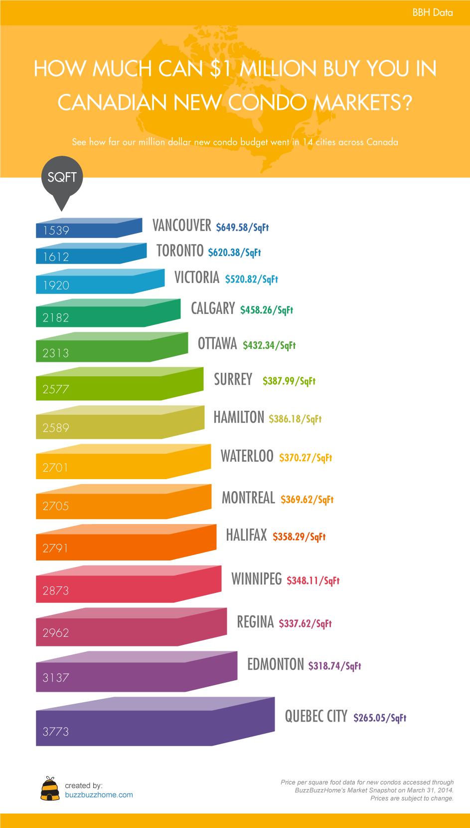 canada condo market infographic